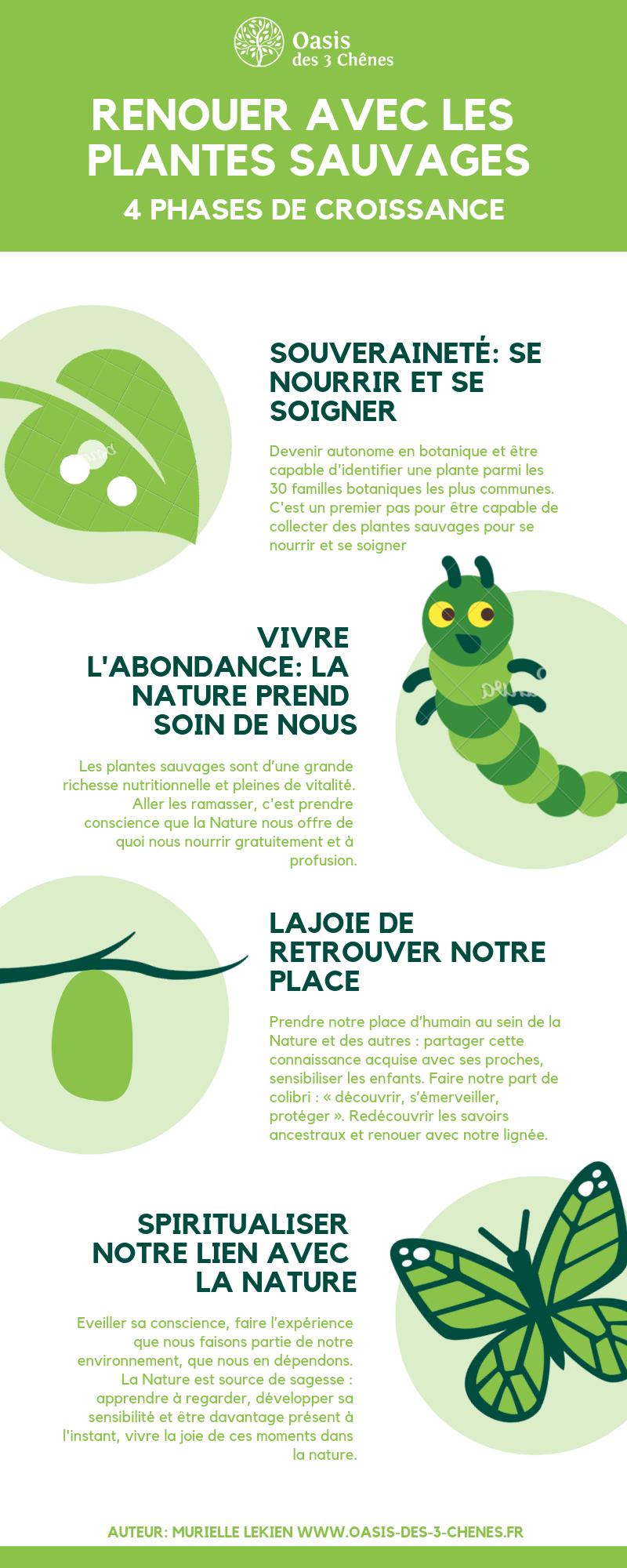 Infographie Renouer avec la Nature